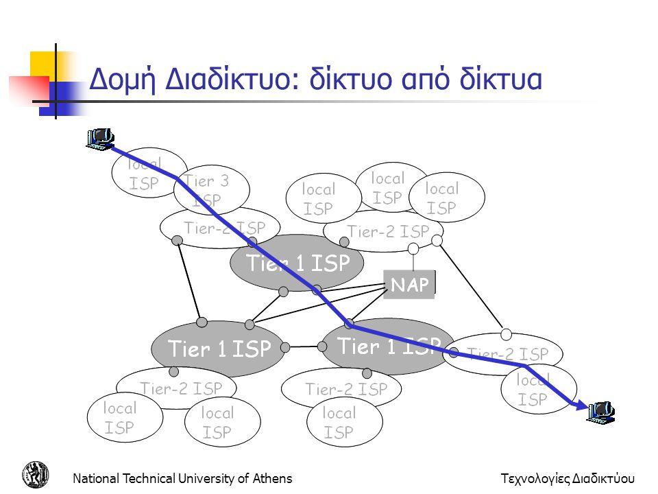 National Technical University of AthensΤεχνολογίες Διαδικτύου Δομή Διαδίκτυο: δίκτυο από δίκτυα