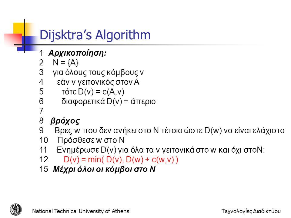 National Technical University of AthensΤεχνολογίες Διαδικτύου Dijsktra's Algorithm 1 Αρχικοποίηση: 2 N = {A} 3 για όλους τους κόμβους v 4 εάν v γειτον