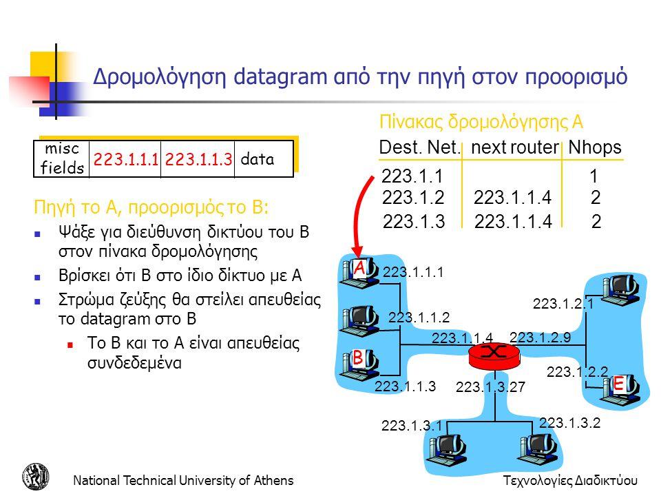 National Technical University of AthensΤεχνολογίες Διαδικτύου Δρομολόγηση datagram από την πηγή στον προορισμό Πηγή το Α, προορισμός το B:  Ψάξε για