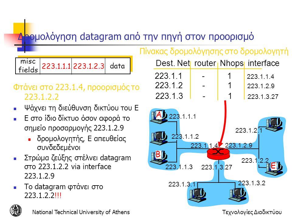 National Technical University of AthensΤεχνολογίες Διαδικτύου Δρομολόγηση datagram από την πηγή στον προορισμό Φτάνει στο 223.1.4, προορισμός το 223.1