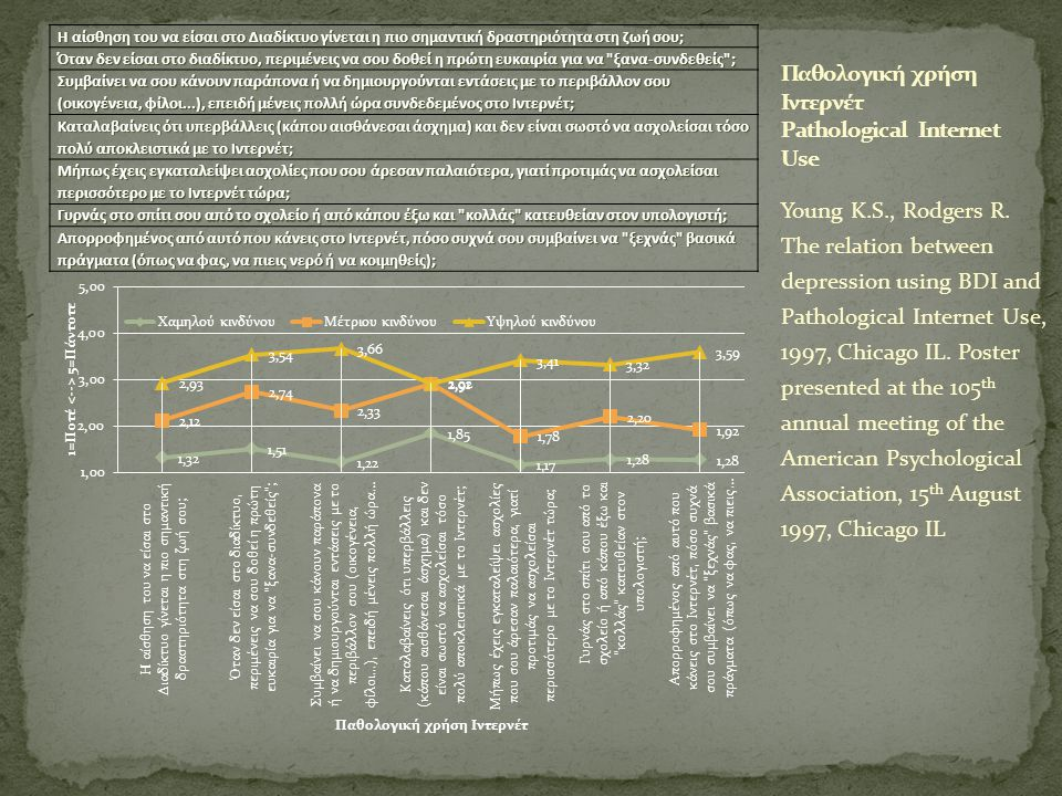 Young K.S., Rodgers R. The relation between depression using BDI and Pathological Internet Use, 1997, Chicago IL. Poster presented at the 105 th annua