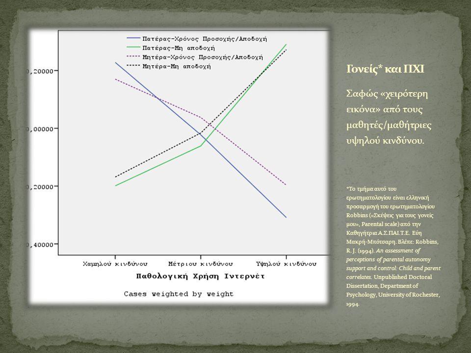 Σαφώς «χειρότερη εικόνα» από τους μαθητές/μαθήτριες υψηλού κινδύνου.