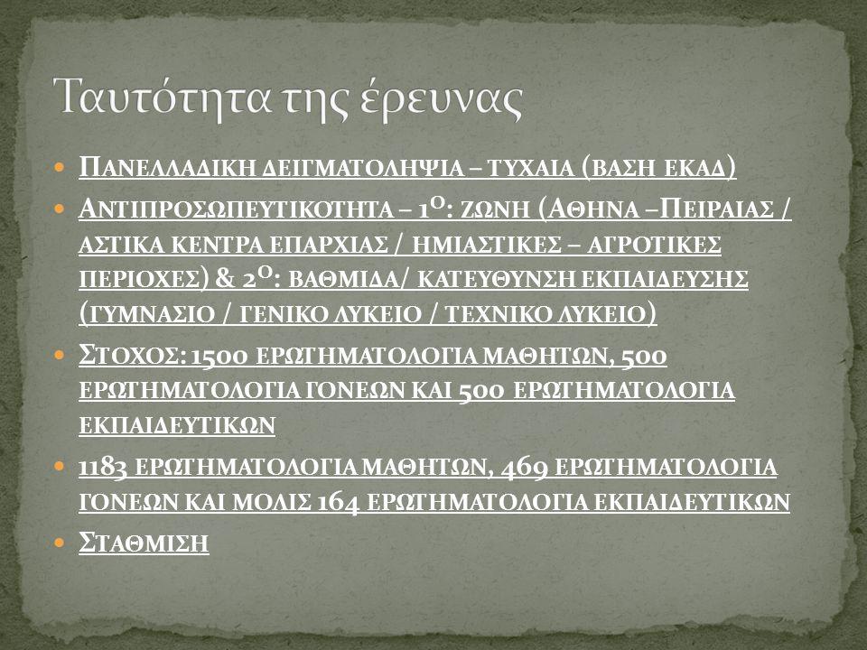  Π ΑΝΕΛΛΑΔΙΚΗ ΔΕΙΓΜΑΤΟΛΗΨΙΑ – ΤΥΧΑΙΑ ( ΒΑΣΗ ΕΚΑΔ )  Α ΝΤΙΠΡΟΣΩΠΕΥΤΙΚΟΤΗΤΑ – 1 Ο : ΖΩΝΗ (Α ΘΗΝΑ –Π ΕΙΡΑΙΑΣ / ΑΣΤΙΚΑ ΚΕΝΤΡΑ ΕΠΑΡΧΙΑΣ / ΗΜΙΑΣΤΙΚΕΣ – ΑΓΡΟΤΙΚΕΣ ΠΕΡΙΟΧΕΣ ) & 2 Ο : ΒΑΘΜΙΔΑ / ΚΑΤΕΥΘΥΝΣΗ ΕΚΠΑΙΔΕΥΣΗΣ ( ΓΥΜΝΑΣΙΟ / ΓΕΝΙΚΟ ΛΥΚΕΙΟ / ΤΕΧΝΙΚΟ ΛΥΚΕΙΟ )  Σ ΤΟΧΟΣ : 1500 ΕΡΩΤΗΜΑΤΟΛΟΓΙΑ ΜΑΘΗΤΩΝ, 500 ΕΡΩΤΗΜΑΤΟΛΟΓΙΑ ΓΟΝΕΩΝ ΚΑΙ 500 ΕΡΩΤΗΜΑΤΟΛΟΓΙΑ ΕΚΠΑΙΔΕΥΤΙΚΩΝ  1183 ΕΡΩΤΗΜΑΤΟΛΟΓΙΑ ΜΑΘΗΤΩΝ, 469 ΕΡΩΤΗΜΑΤΟΛΟΓΙΑ ΓΟΝΕΩΝ ΚΑΙ ΜΟΛΙΣ 164 ΕΡΩΤΗΜΑΤΟΛΟΓΙΑ ΕΚΠΑΙΔΕΥΤΙΚΩΝ  Σ ΤΑΘΜΙΣΗ