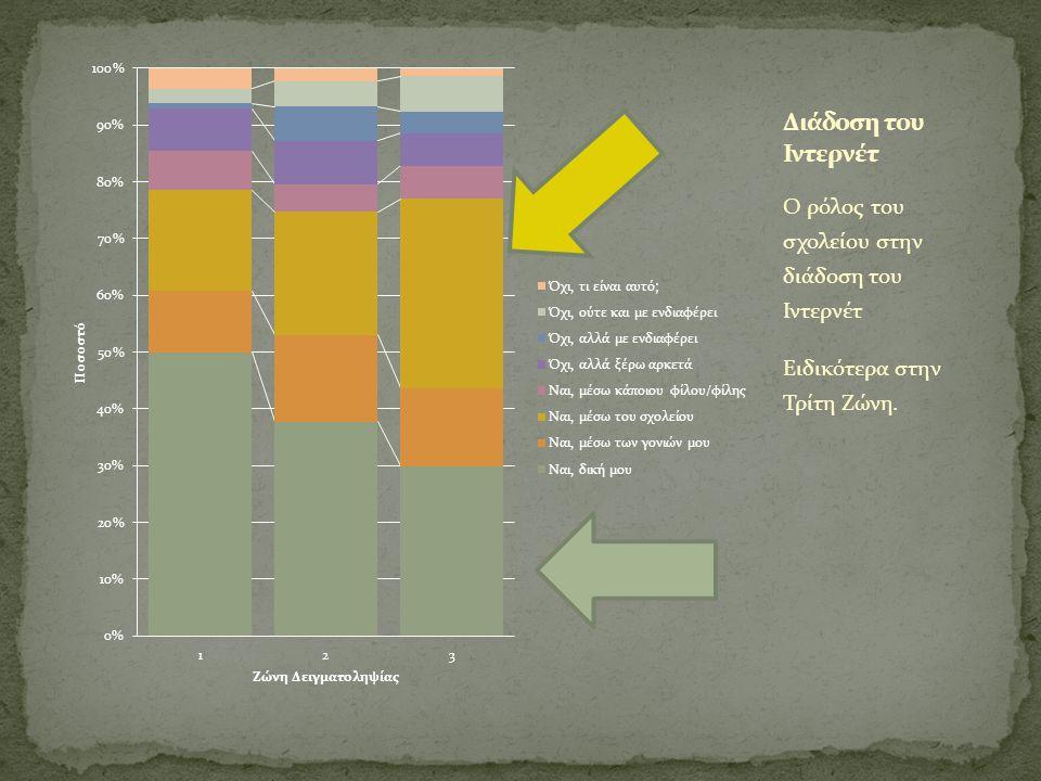 Οι ώρες απασχόλησης των μαθητών/μαθητριών στον Η/Υ (ποσοστά).