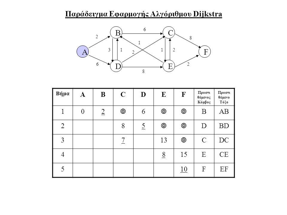 Παράδειγμα Εφαρμογής Αλγόριθμου Dijkstra A B DE F C 2 6 31 6 8 2 1 12 8 2 Βήμα ABCDEF Προστι θέμενος Κόμβος Προστι θέμενο Τόξο 102  6  ΒAB 285  D