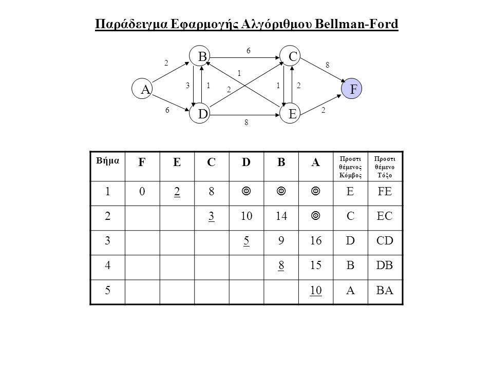 Παράδειγμα Εφαρμογής Αλγόριθμου Bellman-Ford A B DE F C 2 6 31 6 8 2 1 12 8 2 Βήμα FECDBA Προστι θέμενος Κόμβος Προστι θέμενο Τόξο 1028  EFE 231014