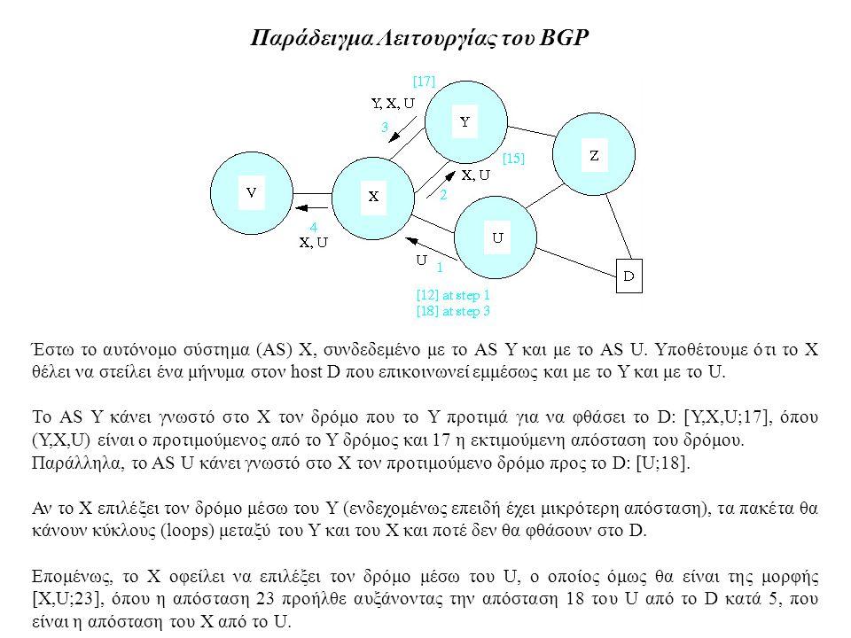 Παράδειγμα Λειτουργίας του BGP Έστω το αυτόνομο σύστημα (AS) X, συνδεδεμένο με το AS Y και με το AS U. Υποθέτουμε ότι το Χ θέλει να στείλει ένα μήνυμα