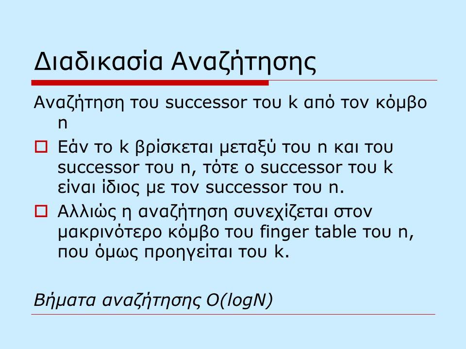 Διαδικασία Αναζήτησης Αναζήτηση του successor του k από τον κόμβο n  Εάν το k βρίσκεται μεταξύ του n και του successor του n, τότε ο successor του k είναι ίδιος με τον successor του n.