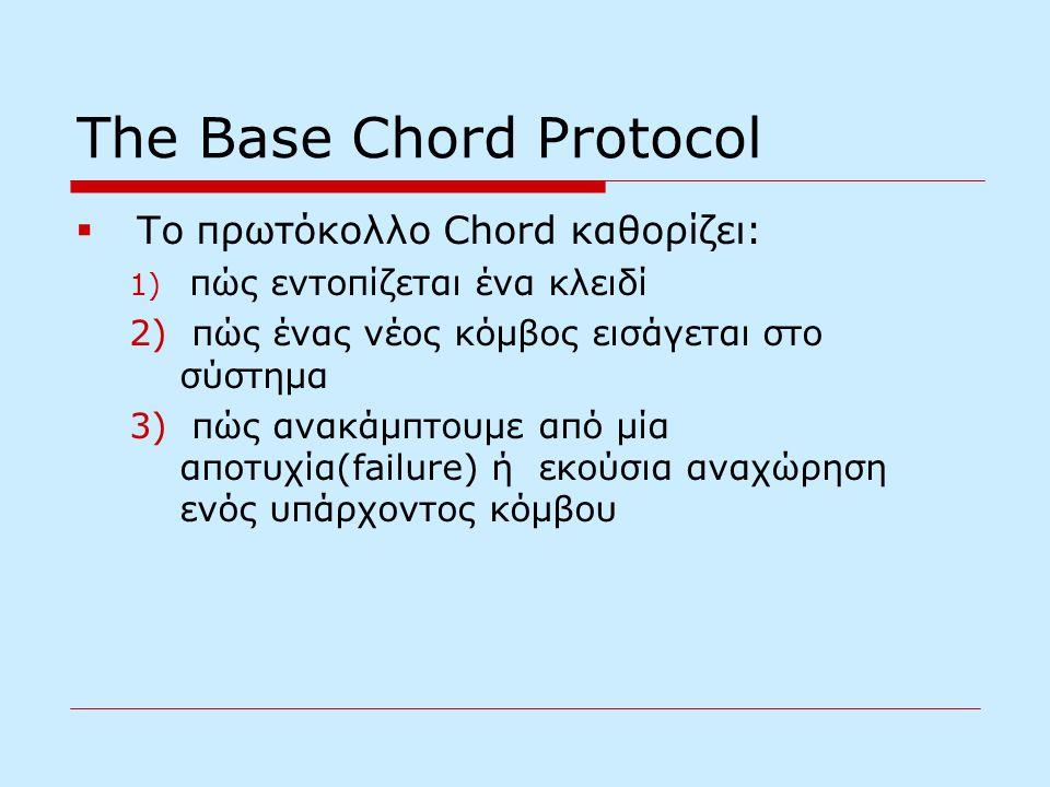 The Base Chord Protocol  Το πρωτόκολλο Chord καθορίζει: 1) πώς εντοπίζεται ένα κλειδί 2) πώς ένας νέος κόμβος εισάγεται στο σύστημα 3) πώς ανακάμπτουμε από μία αποτυχία(failure) ή εκούσια αναχώρηση ενός υπάρχοντος κόμβου