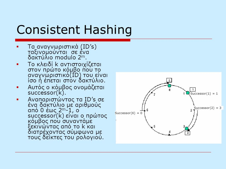 Consistent Hashing  Τα αναγνωριστικά (ID's) ταξινομούνται σε ένα δακτύλιο modulo 2 m.