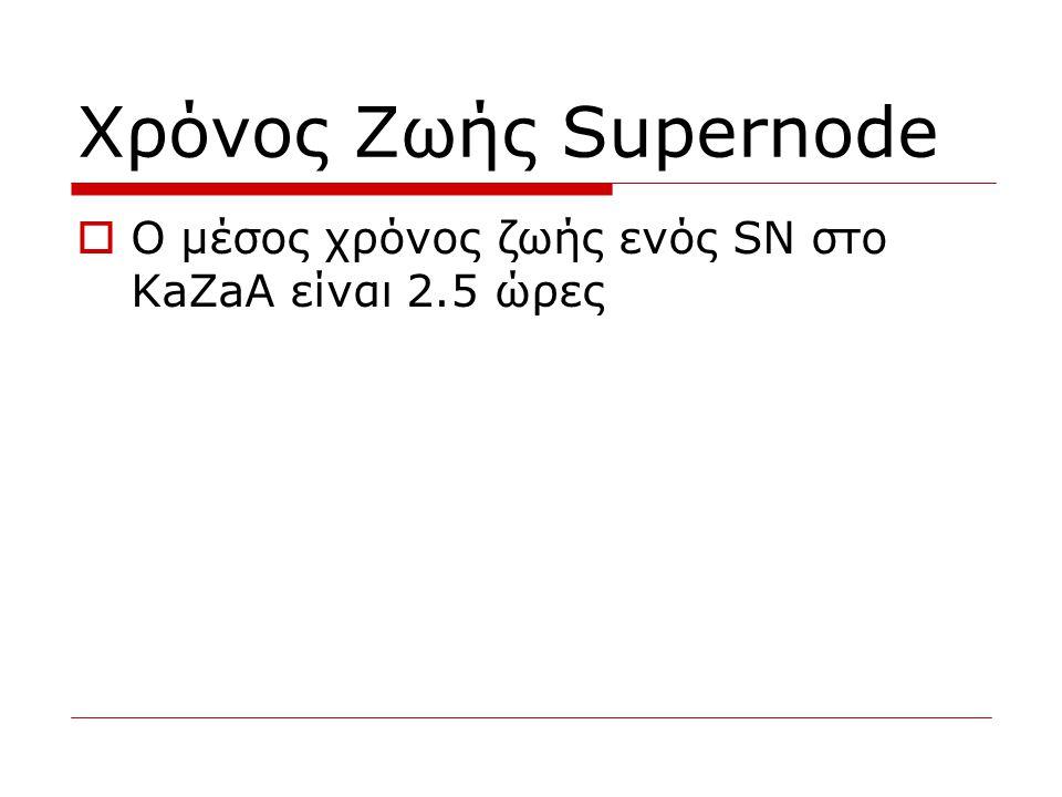 Χρόνος Ζωής Supernode  Ο μέσος χρόνος ζωής ενός SN στο KaZaA είναι 2.5 ώρες