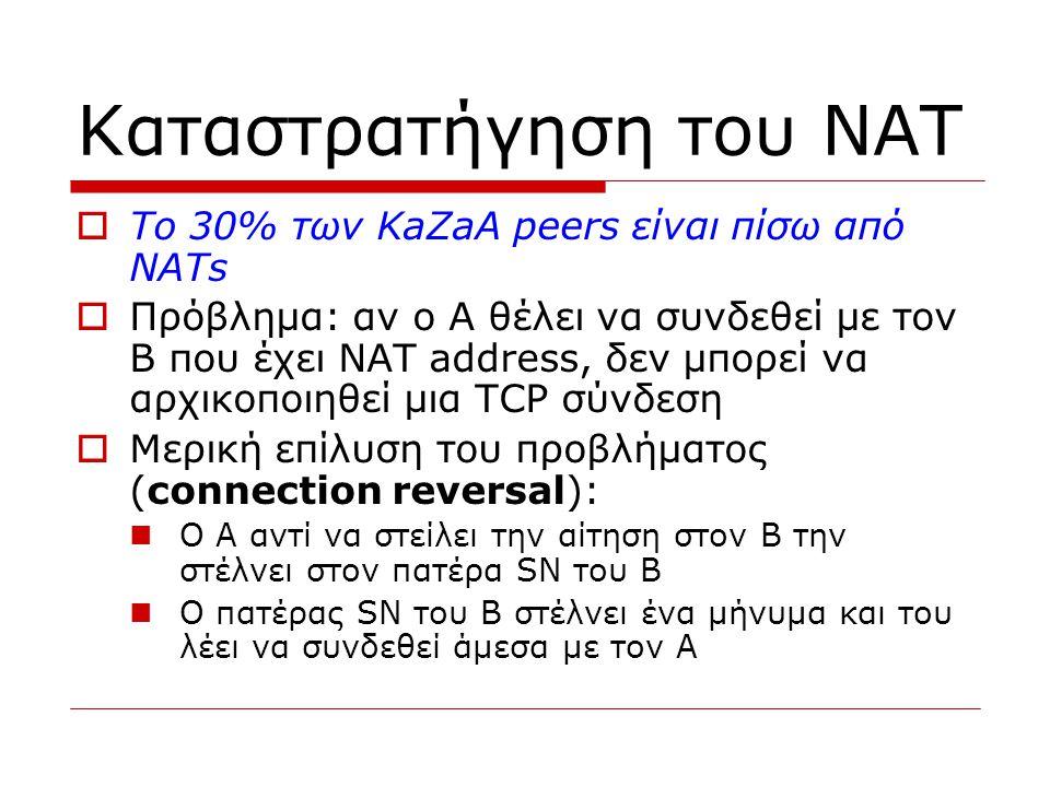 Καταστρατήγηση του NAT  Το 30% των KaZaA peers είναι πίσω από NATs  Πρόβλημα: αν ο Α θέλει να συνδεθεί με τον Β που έχει NAT address, δεν μπορεί να
