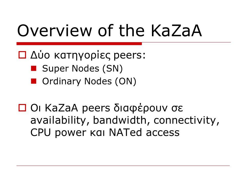  Κάθε ΟΝ όταν εισέλθει στο KaZaA  Διαλέγει ως πατέρα του έναν SN με τον οποίο διατηρεί μια ημι-μόνιμη TCP σύνδεση  Κάνει upload στον πατέρα του τα metadata των αρχείων που θα διαμοιραστεί στο KaZaA  Κάθε SN διατηρεί ένα local index με όλους τους ON που είναι παιδιά του  Κανένας SN δεν είναι dedicated server Overview of the KaZaA