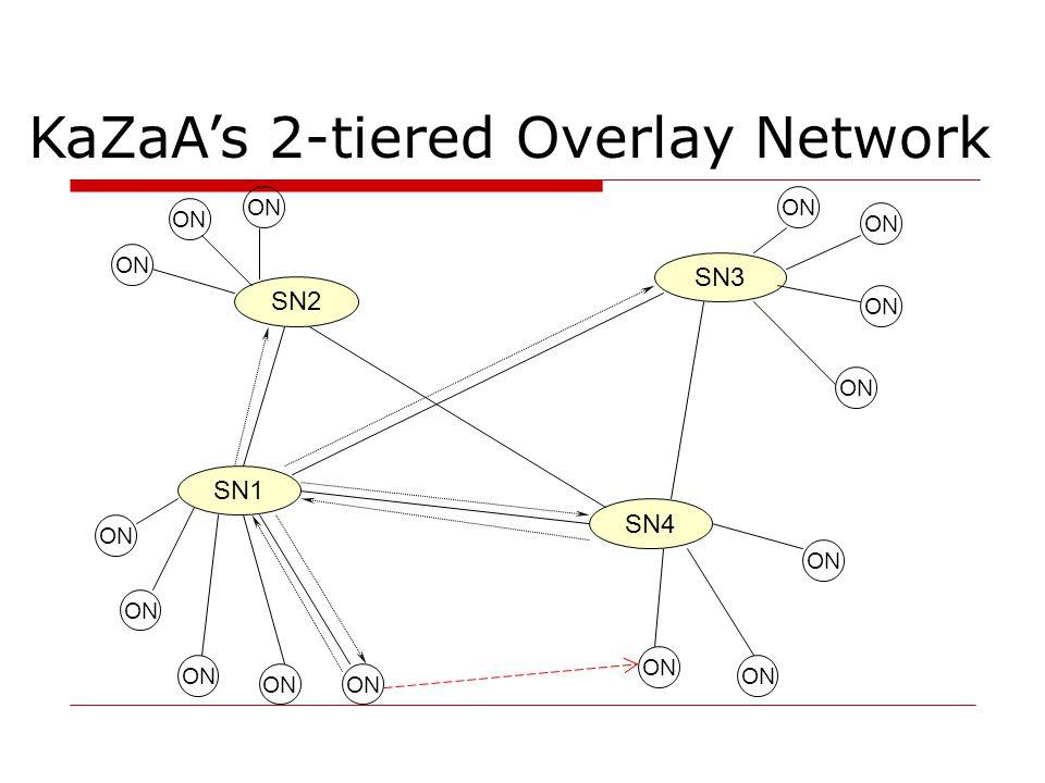 Topology Structure ON to SN: 100 - 160 συνδέσεις  επειδή υπάρχουν ~3M κόμβοι ανά μέρα,έχουμε ~30,000 SNs SN to SN: 30 – 50 συνδέσεις  κάθε SN είναι συνδεδεμένος με το ~0.1 % του συνολικού αριθμού των SNs