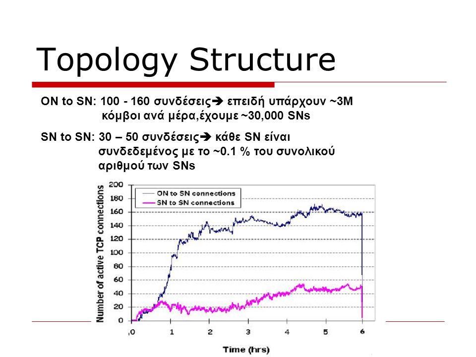 Topology Dynamics  O μέσος όρος της διάρκειας των συνδέσεων ON-SN είναι 34min και SN-SN 11min  Παρατηρήθηκε πως το 32% των συνδέσεων SN-SN και το 38% των συνδέσεων ON-SN διαρκούν λιγότερο από 30 seconds  Η μέση διάρκεια των συνδέσεων, με χρόνο μεγαλύτερο από 30sec, είναι 57min για ΟΝ- SN και 23min για SN-SN