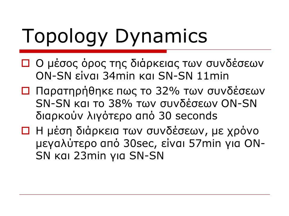 Topology Dynamics  O μέσος όρος της διάρκειας των συνδέσεων ON-SN είναι 34min και SN-SN 11min  Παρατηρήθηκε πως το 32% των συνδέσεων SN-SN και το 38