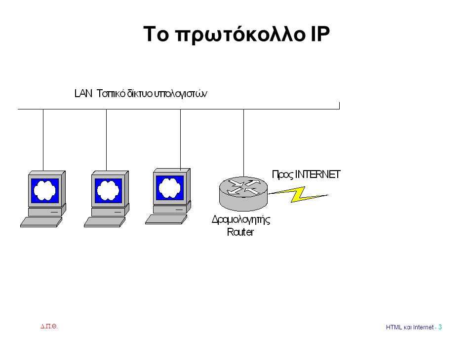 Δ.Π.Θ. HTML και Internet - 3 Το πρωτόκολλο IP