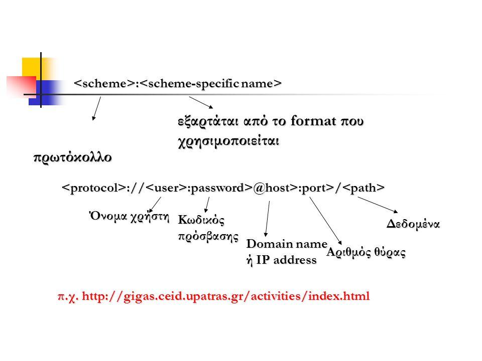 πρωτόκολλο : : εξαρτάται από το format που χρησιμοποιείται <protocol>://<user>:password>@host>:port>/<path> Όνομα χρήστη Κωδικός πρόσβασης Domain name
