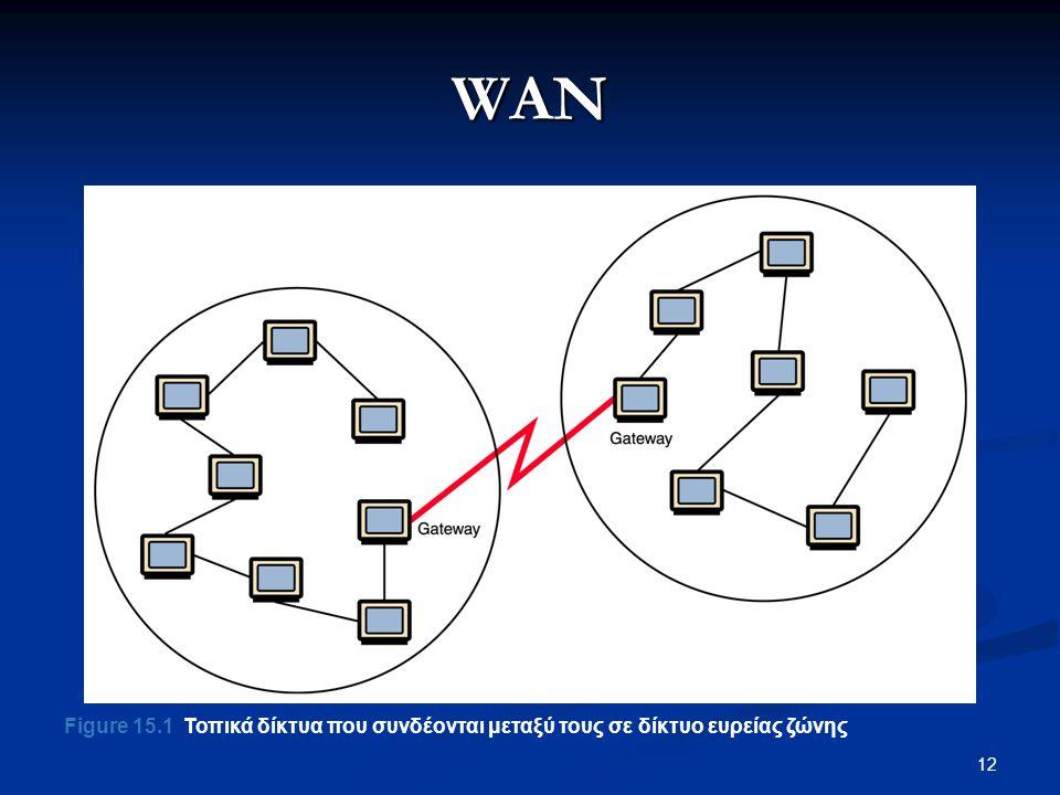 12 WAN Figure 15.1 Τοπικά δίκτυα που συνδέονται μεταξύ τους σε δίκτυο ευρείας ζώνης