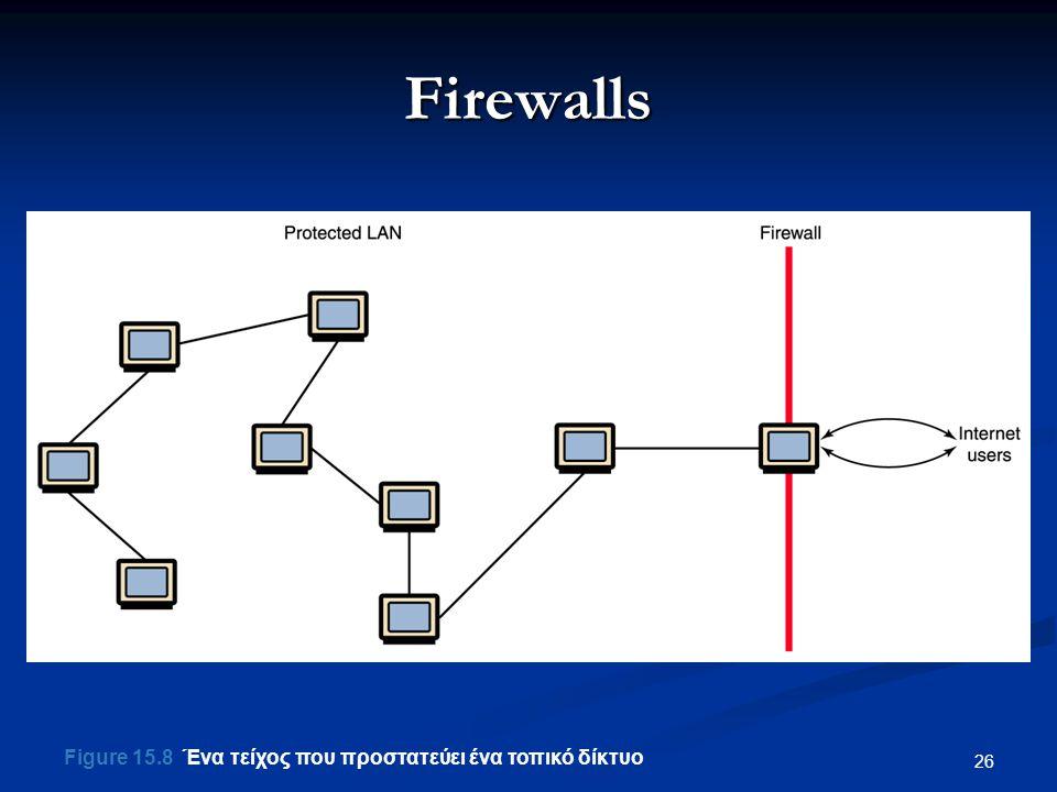 26 Firewalls Figure 15.8 Ένα τείχος που προστατεύει ένα τοπικό δίκτυο