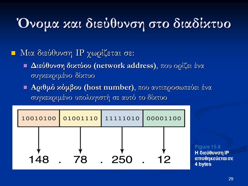 29  Μια διεύθυνση IP χωρίζεται σε:  Διεύθυνση δικτύου (network address), που ορίζει ένα συγκεκριμένο δίκτυο  Αριθμό κόμβου (host number), που αντιπροσωπεύει ένα συγκεκριμένο υπολογιστή σε αυτό το δίκτυο Figure 15.9 Η διεύθυνση IP αποθηκεύεται σε 4 bytes Όνομα και διεύθυνση στο διαδίκτυο