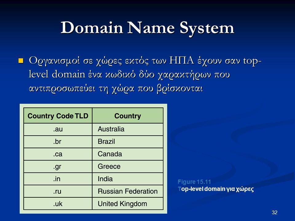 32 Domain Name System  Οργανισμοί σε χώρες εκτός των ΗΠΑ έχουν σαν top- level domain ένα κωδικό δύο χαρακτήρων που αντιπροσωπεύει τη χώρα που βρίσκονται Figure 15.11 Τop-level domain για χώρες