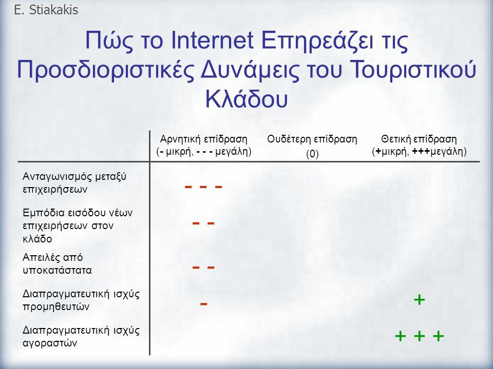 Πώς το Internet Επηρεάζει τις Προσδιοριστικές Δυνάμεις του Τουριστικού Κλάδου Αρνητική επίδραση (- μικρή, - - - μεγάλη) Ουδέτερη επίδραση (0) Θετική ε