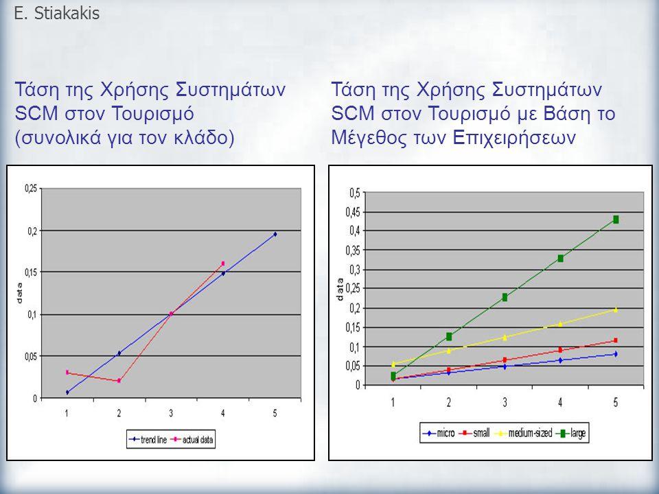 Τάση της Χρήσης Συστημάτων SCM στον Τουρισμό (συνολικά για τον κλάδο) E. Stiakakis Τάση της Χρήσης Συστημάτων SCM στον Τουρισμό με Βάση το Μέγεθος των