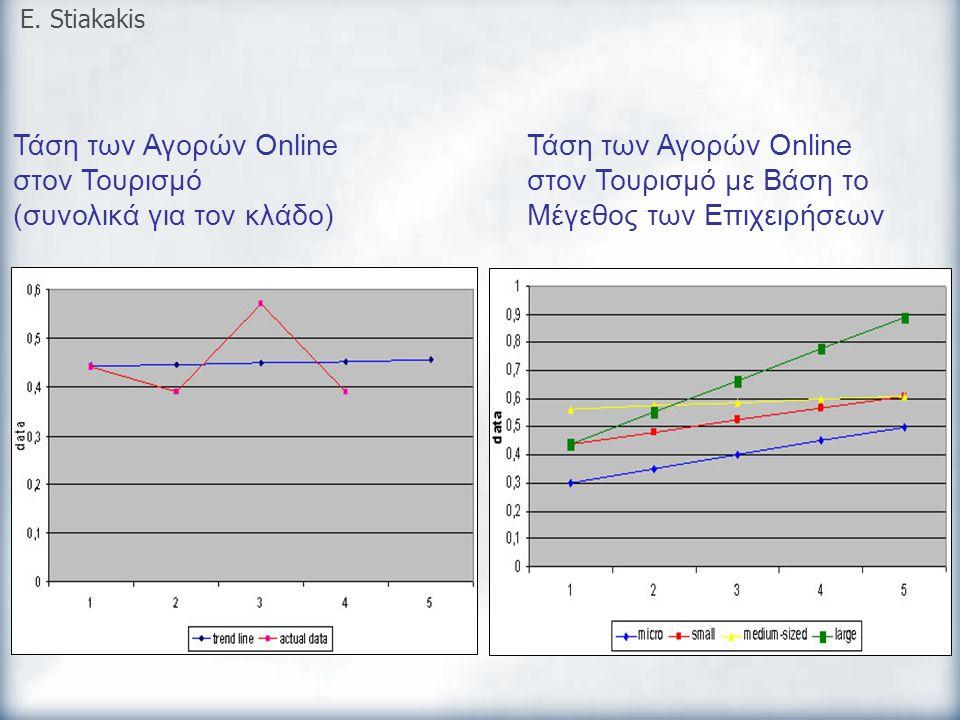 Τάση των Αγορών Online στον Τουρισμό (συνολικά για τον κλάδο) E. Stiakakis Τάση των Αγορών Online στον Τουρισμό με Βάση το Μέγεθος των Επιχειρήσεων