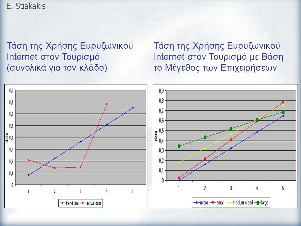 Τάση της Χρήσης Ευρυζωνικού Internet στον Τουρισμό (συνολικά για τον κλάδο) E. Stiakakis Τάση της Χρήσης Ευρυζωνικού Internet στον Τουρισμό με Βάση το