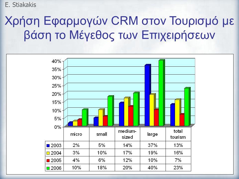 Χρήση Εφαρμογών CRM στον Τουρισμό με βάση το Μέγεθος των Επιχειρήσεων E. Stiakakis