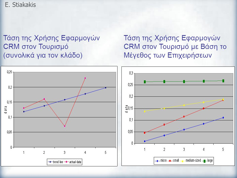 Τάση της Χρήσης Εφαρμογών CRM στον Τουρισμό (συνολικά για τον κλάδο) E. Stiakakis Τάση της Χρήσης Εφαρμογών CRM στον Τουρισμό με Βάση το Μέγεθος των Ε