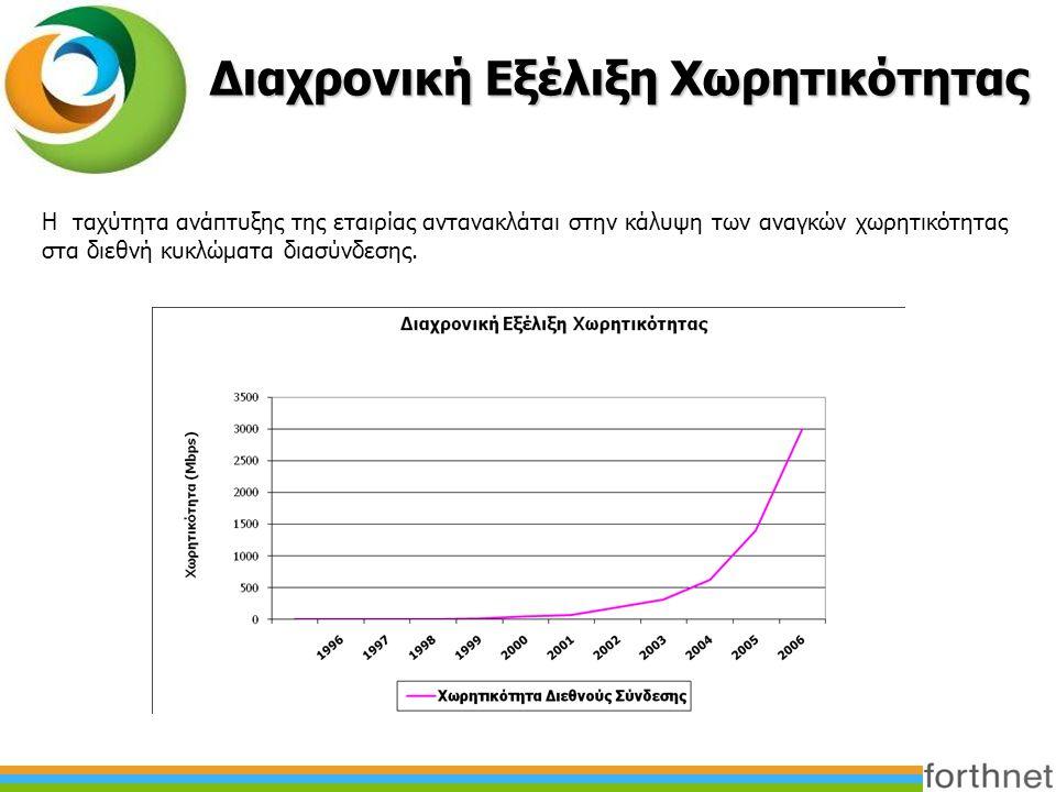 Διαχρονική Εξέλιξη Χωρητικότητας Η ταχύτητα ανάπτυξης της εταιρίας αντανακλάται στην κάλυψη των αναγκών χωρητικότητας στα διεθνή κυκλώματα διασύνδεσης