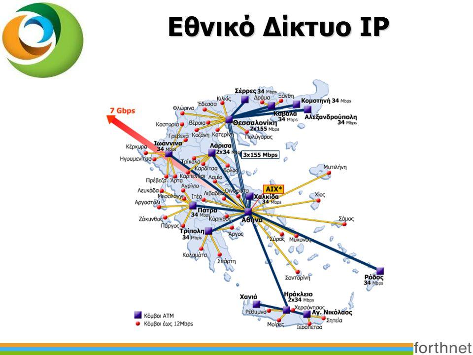 Εθνικό Δίκτυο IP