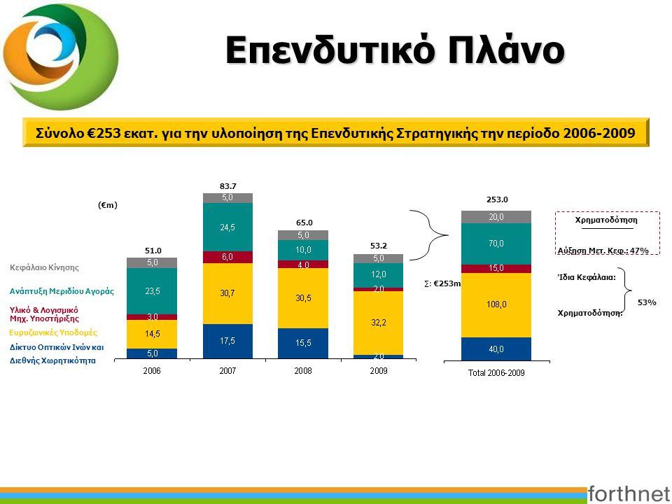 Επενδυτικό Πλάνο Σύνολο €253 εκατ. για την υλοποίηση της Επενδυτικής Στρατηγικής την περίοδο 2006-2009 51.0 83.7 65.0 253.0 ∑: €253m Δίκτυο Οπτικών Ιν