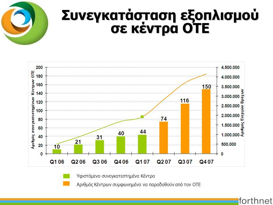 Συνεγκατάσταση εξοπλισμού σε κέντρα ΟΤΕ Υφιστάμενα συνεγκατεστημένα Κέντρα Αριθμός Κέντρων συμφωνημένα να παραδοθούν από τον ΟΤΕ