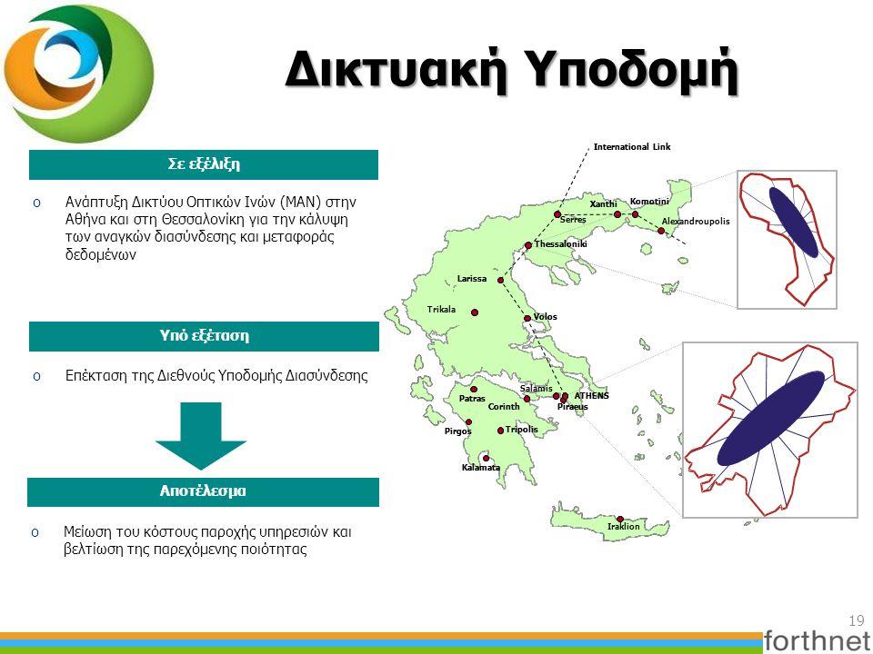 Δικτυακή Υποδομή 19 oΑνάπτυξη Δικτύου Οπτικών Ινών (MAN) στην Αθήνα και στη Θεσσαλονίκη για την κάλυψη των αναγκών διασύνδεσης και μεταφοράς δεδομένων oΕπέκταση της Διεθνούς Υποδομής Διασύνδεσης Σε εξέλιξη Υπό εξέταση oΜείωση του κόστους παροχής υπηρεσιών και βελτίωση της παρεχόμενης ποιότητας Αποτέλεσμα Piraeus Iraklion ATHENS Salamis Patras Pirgos Kalamata Tripolis Trikala Corinth Serres Volos Thessaloniki Larissa Iraklion Patras Pirgos Kalamata Tripolis Corinth Volos Thessaloniki Larissa ATHENS Piraeus Xanthi Komotini International Link Xanthi Alexandroupolis International Link Komotini