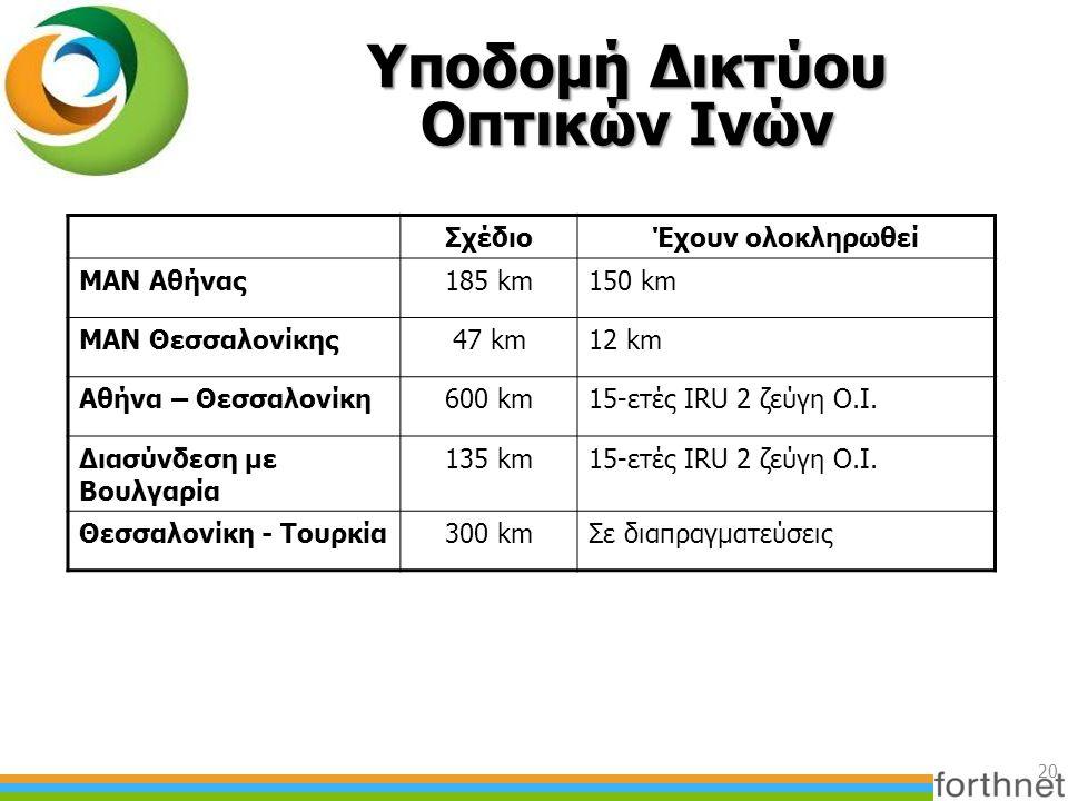Υποδομή Δικτύου Οπτικών Ινών ΣχέδιοΈχουν ολοκληρωθεί MAN Αθήνας185 km150 km MAN Θεσσαλονίκης47 km12 km Αθήνα – Θεσσαλονίκη600 km15-ετές IRU 2 ζεύγη Ο.