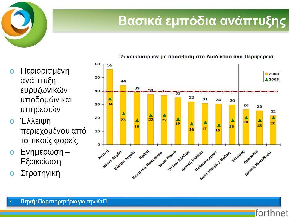 Ο Ρόλος των ΟΤΑ Δείκτες i2010 Ψηφιακή ετοιμότητα ΟΤΑ Πληροφόρηση 12345 Διάδραση Αμφίδρομη Διάδραση Συναλλαγές Προσωποποίηση 31% 13%