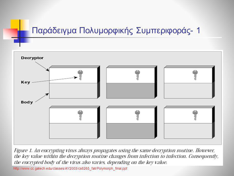 Παράδειγμα Πολυμορφικής Συμπεριφοράς- 1 http://www.cc.gatech.edu/classes/AY2003/cs6265_fall/Polymorph_final.ppt