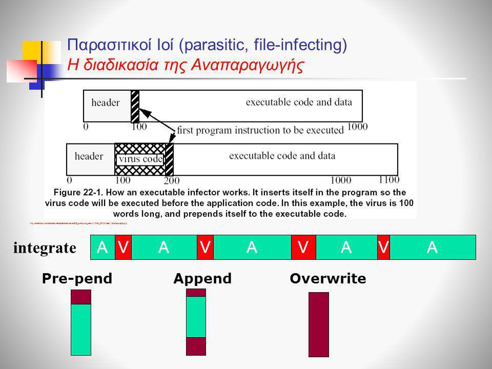 Παρασιτικοί Ιοί (parasitic, file-infecting) H διαδικασία της Αναπαραγωγής http://oncampus.richmond.edu/~dszajda/classes/cs395_computer_security/Fall_2