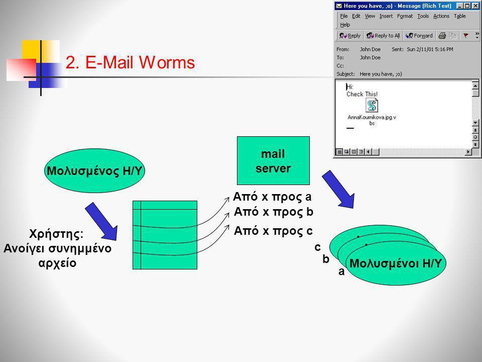 2. E-Mail Worms Μολυσμένος Η/Υ infected computer mail server infected computer Μολυσμένοι Η/Υ Από x προς a Από x προς b Από x προς c Χρήστης: Ανοίγει