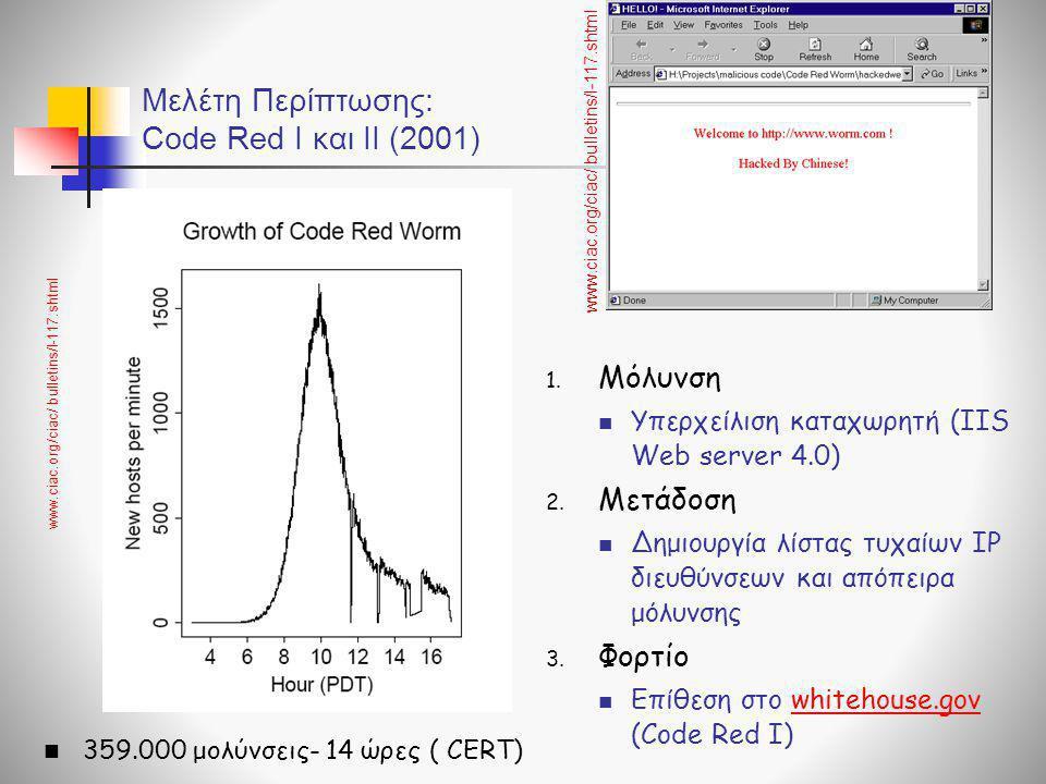 Μελέτη Περίπτωσης: Code Red I και ΙΙ (2001) 1. Μόλυνση  Υπερχείλιση καταχωρητή (IIS Web server 4.0) 2. Μετάδοση  Δημιουργία λίστας τυχαίων IP διευθύ