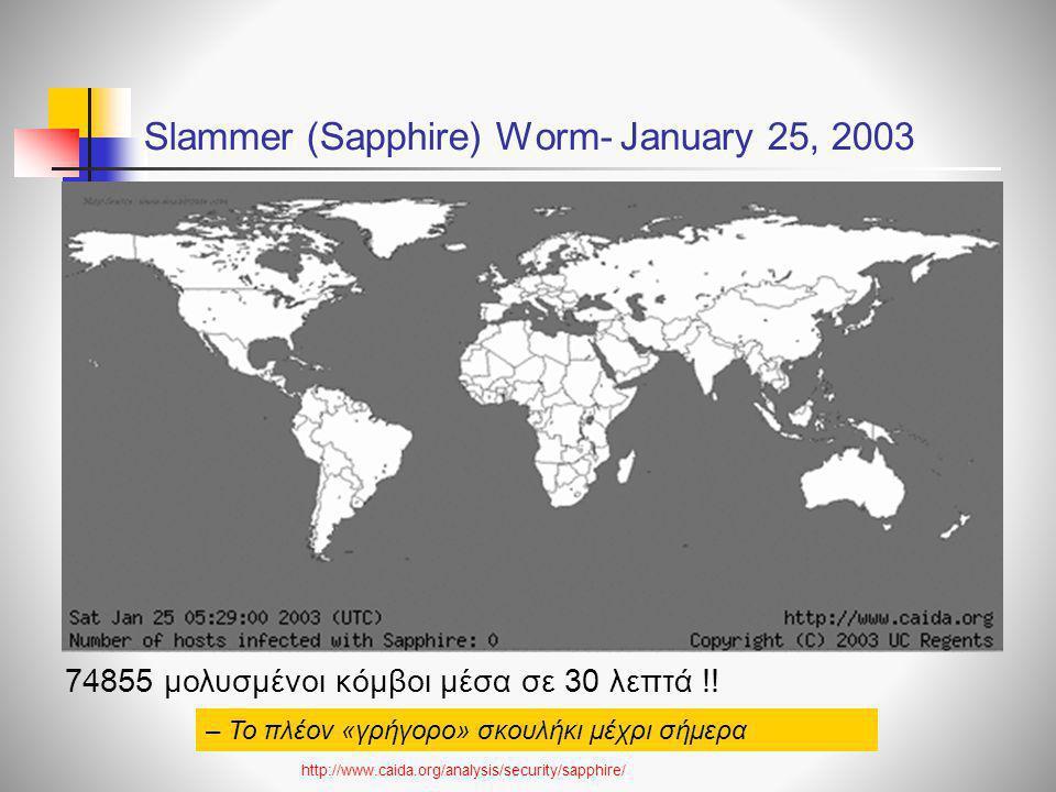 Slammer (Sapphire) Worm- January 25, 2003 http://www.caida.org/analysis/security/sapphire/ 74855 μολυσμένοι κόμβοι μέσα σε 30 λεπτά !! – Το πλέον «γρή