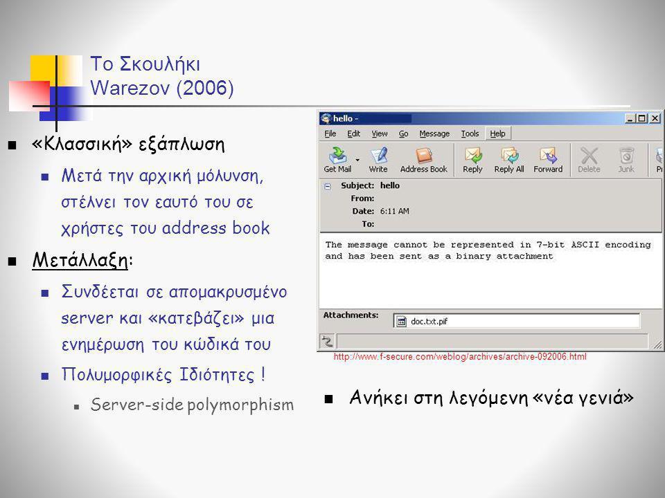 To Σκουλήκι Warezov (2006)  «Κλασσική» εξάπλωση  Μετά την αρχική μόλυνση, στέλνει τον εαυτό του σε χρήστες του address book  Μετάλλαξη:  Συνδέεται