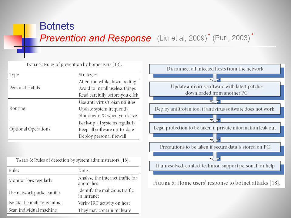 Botnets Prevention and Response * (Liu et al, 2009) * (Puri, 2003)