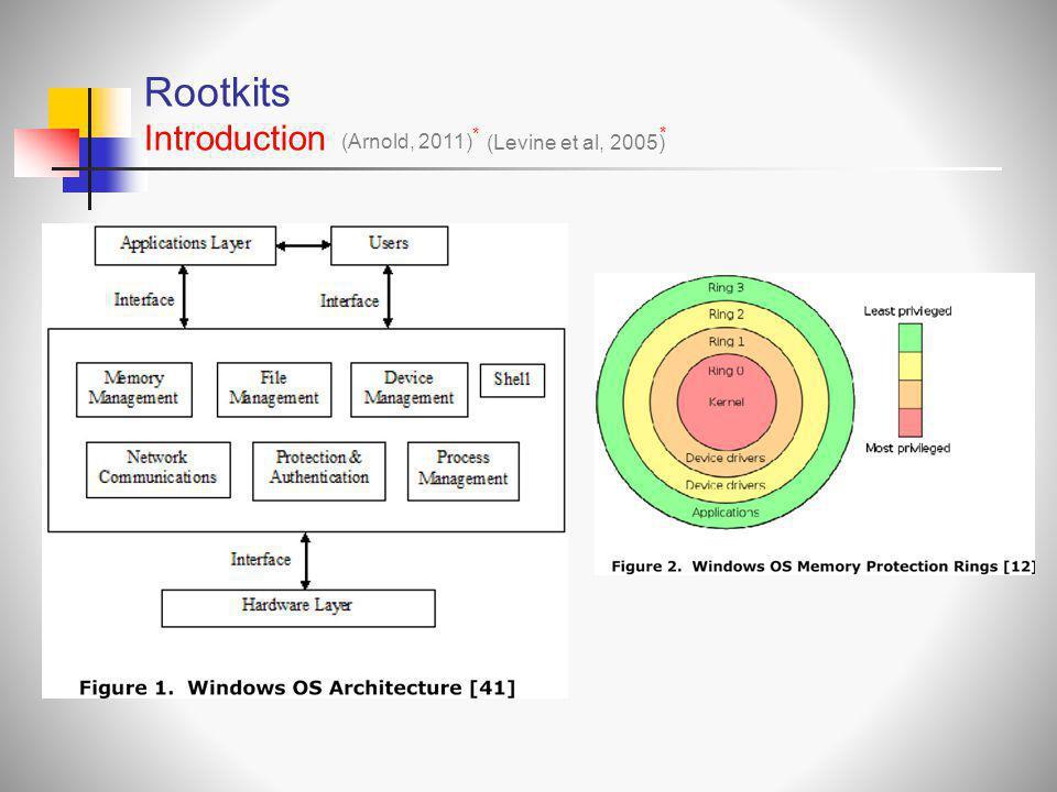 Rootkits Introduction * (Arnold, 2011) * (Levine et al, 2005) *