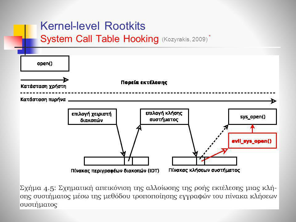 Kernel-level Rootkits System Call Τable Ηooking (Kozyrakis, 2009) *