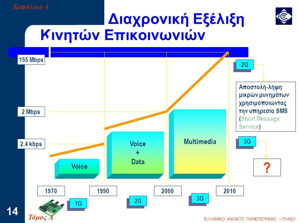 ΕΛΛΗΝΙΚΟ ΑΝΟΙΚΤΟ ΠΑΝΕΠΙΣΤΗΜΙΟ – ΠΛΗ23 14 Διαχρονική Εξέλιξη Κινητών Επικοινωνιών Voice + Data Multimedia Voice 1970199020002010 2.4 kbps 2 Mbps 155 Mb