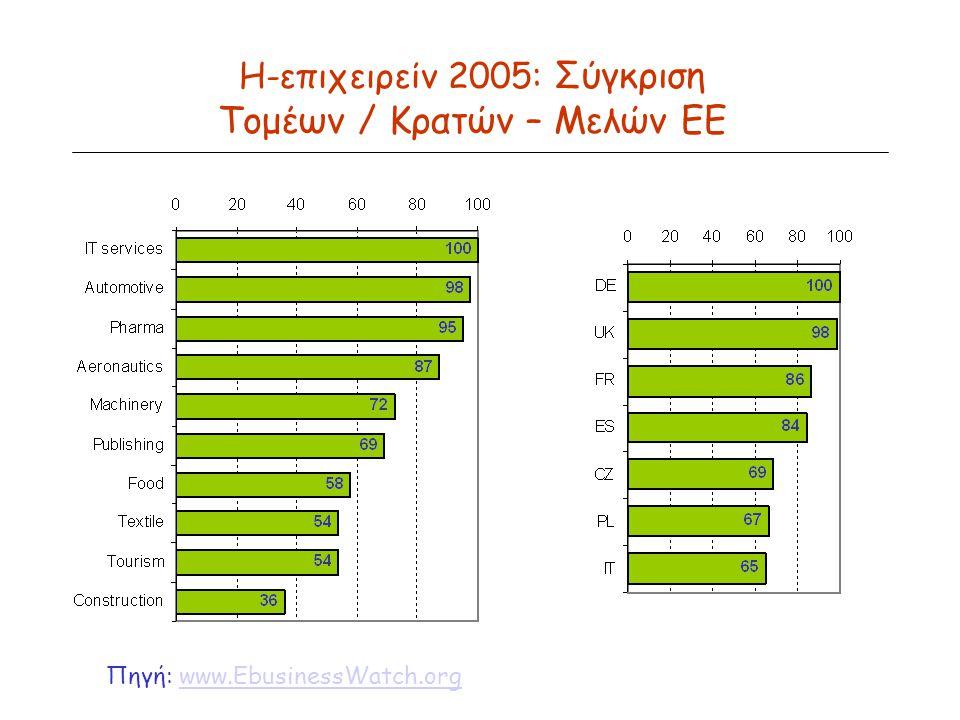 Η-επιχειρείν 2005: Σύγκριση Τομέων / Κρατών – Μελών ΕΕ Πηγή: www.EbusinessWatch.orgwww.EbusinessWatch.org